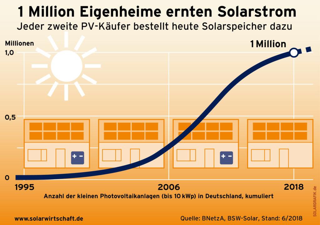 1 Million Eigenheime erzeugen heute Strom mit ihren Photovoltaikanlagen