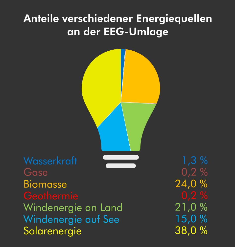 EEG-Umlage Anteil verschiedener Energiequellen