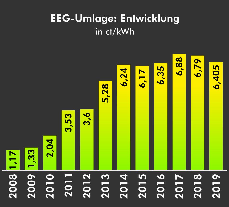 EEG-Eumlage Jahre 2008 bis 2019
