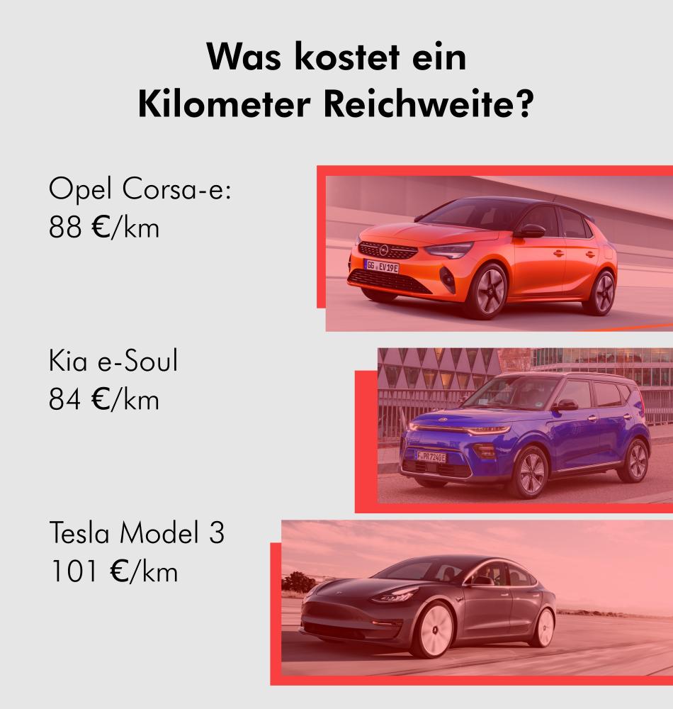 Elektroauto Preis pro Kilometer Reichweite