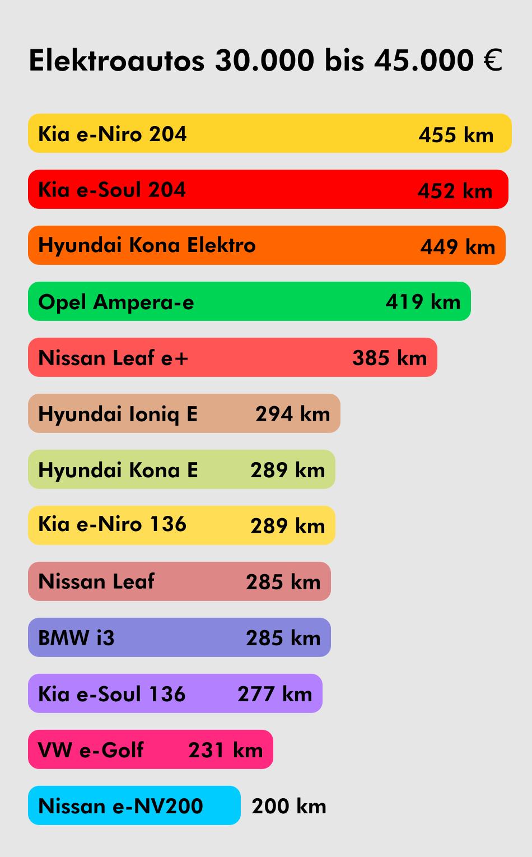 Reichweite Elektroautos von 30000 bis 45000 Euro