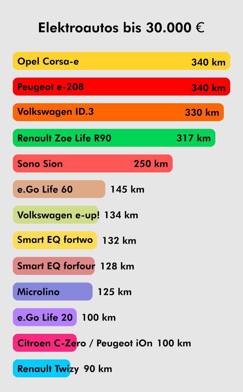 Elektroautos bis 30000 Euro Reichweite