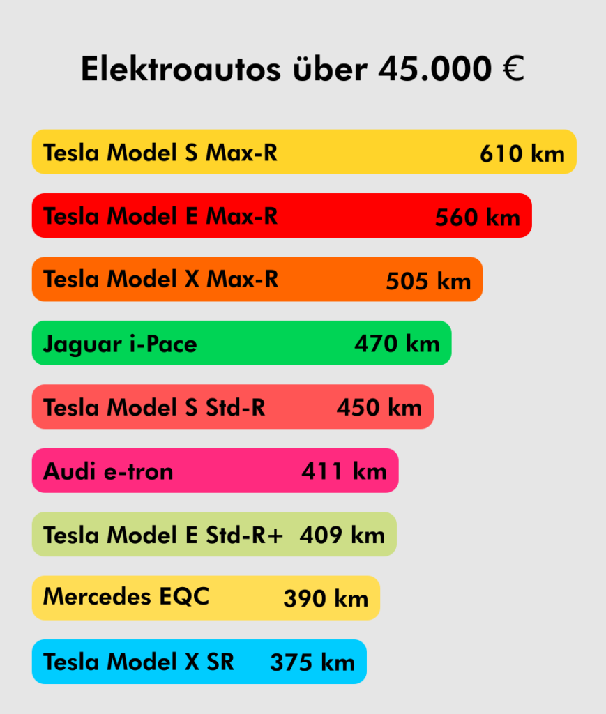 Elektroautos über 45000 Euro Reichweite