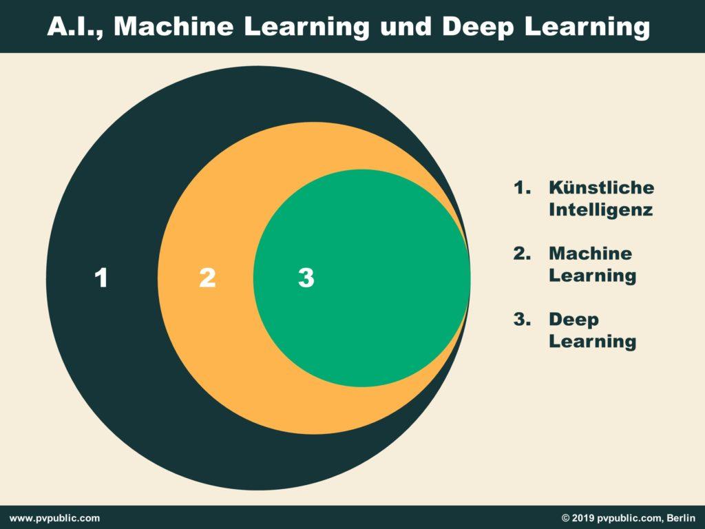 Unterschied: Deep Learning, Machine Learning und Künstliche Intelligenz