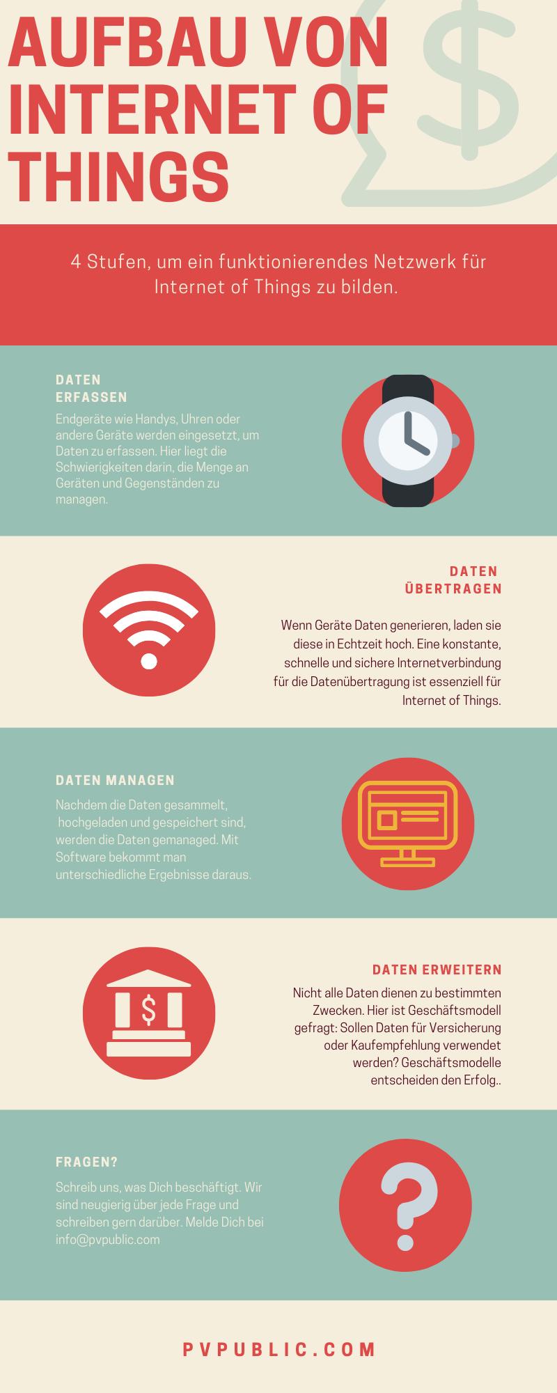 Aufbau Internet of Things / Internet der Dinge