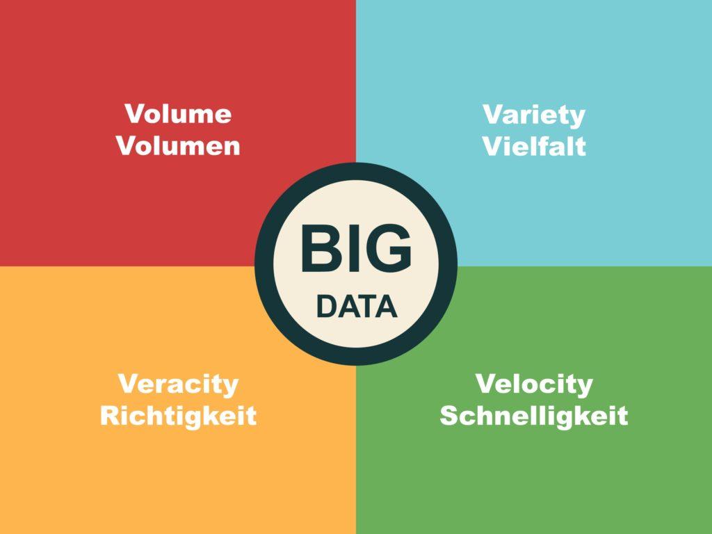 Big Data: Diese 4 Voraussetzungen müssen erfüllt werden