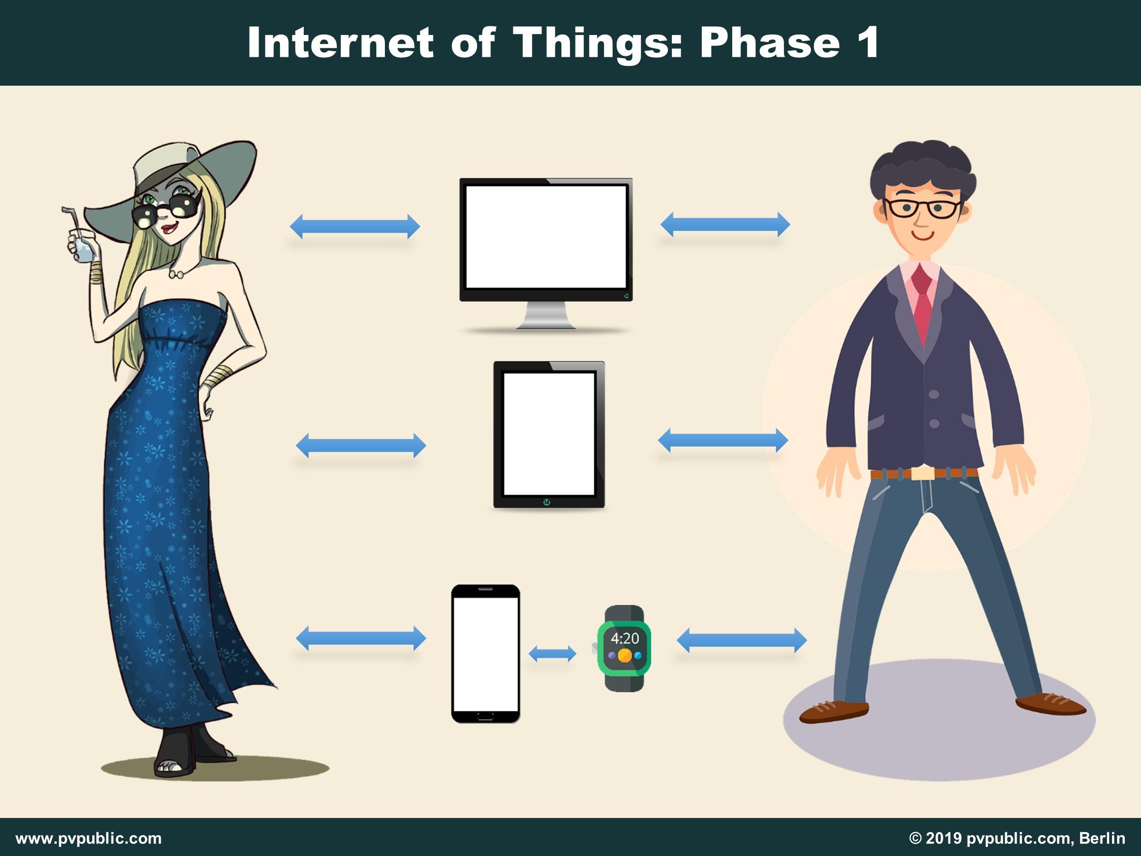 Internet of Things Phase 1 Menschen verbinden