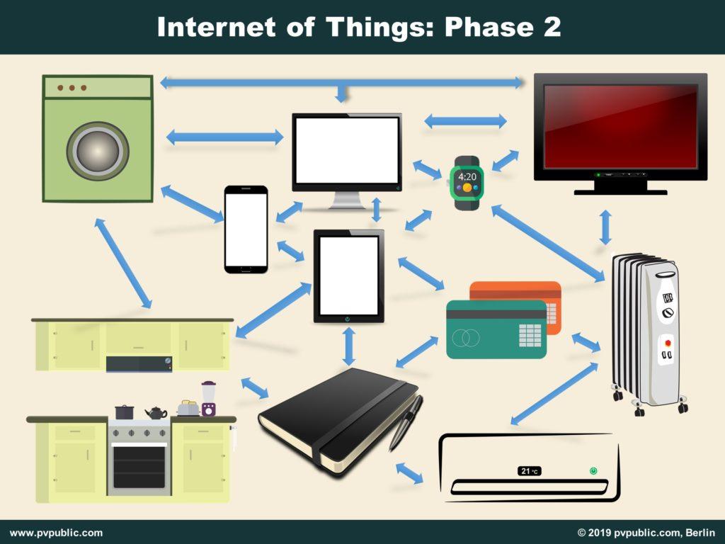 Internet of Things Phase 2: Geräte werden miteinander verbunden