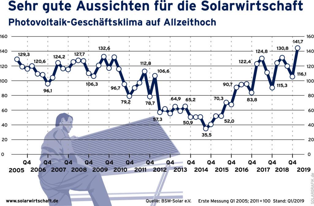 Photovoltaik Geschäftsklima auf Allzeithoch - Photovoltaikanlage wird immer häufiger installiert