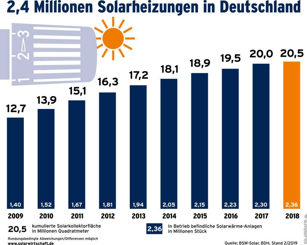 Solarthermie Deutschland: 2,4 Millionen Solarheizungen werden in Deutschland installiert.
