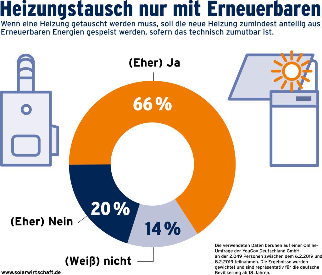 Solarthermie: Deutsche BürgerInnen wollen erneuerbare Heizungen.