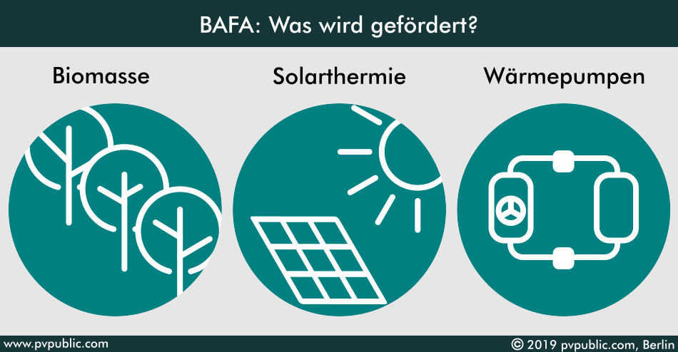 Bafa: Welche Heizung wird gefördert