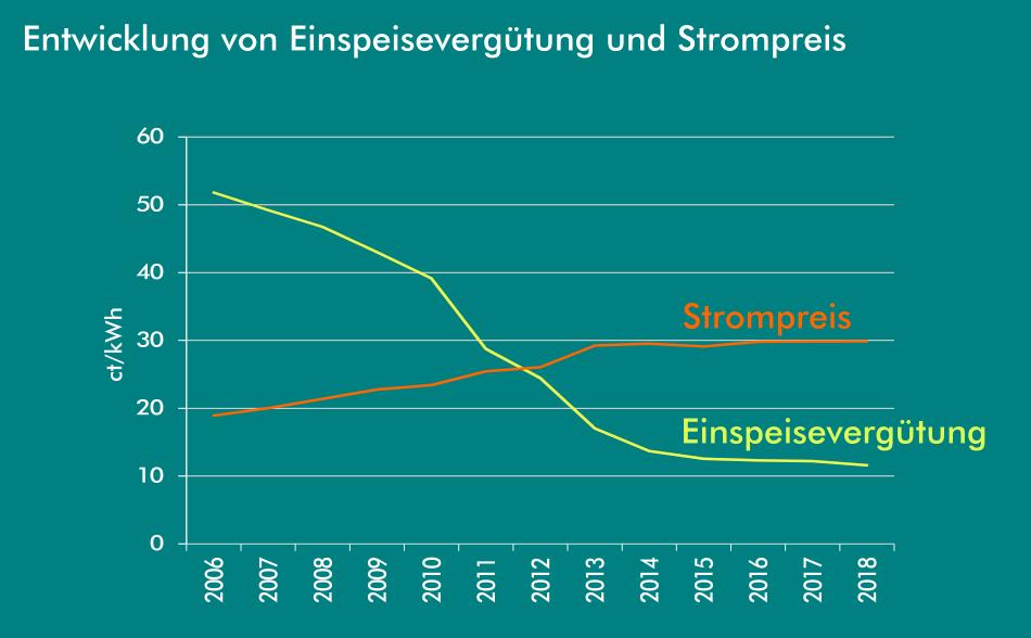 Entwicklung Einspeisevergütung und Strompreis von 2006 bis 2019