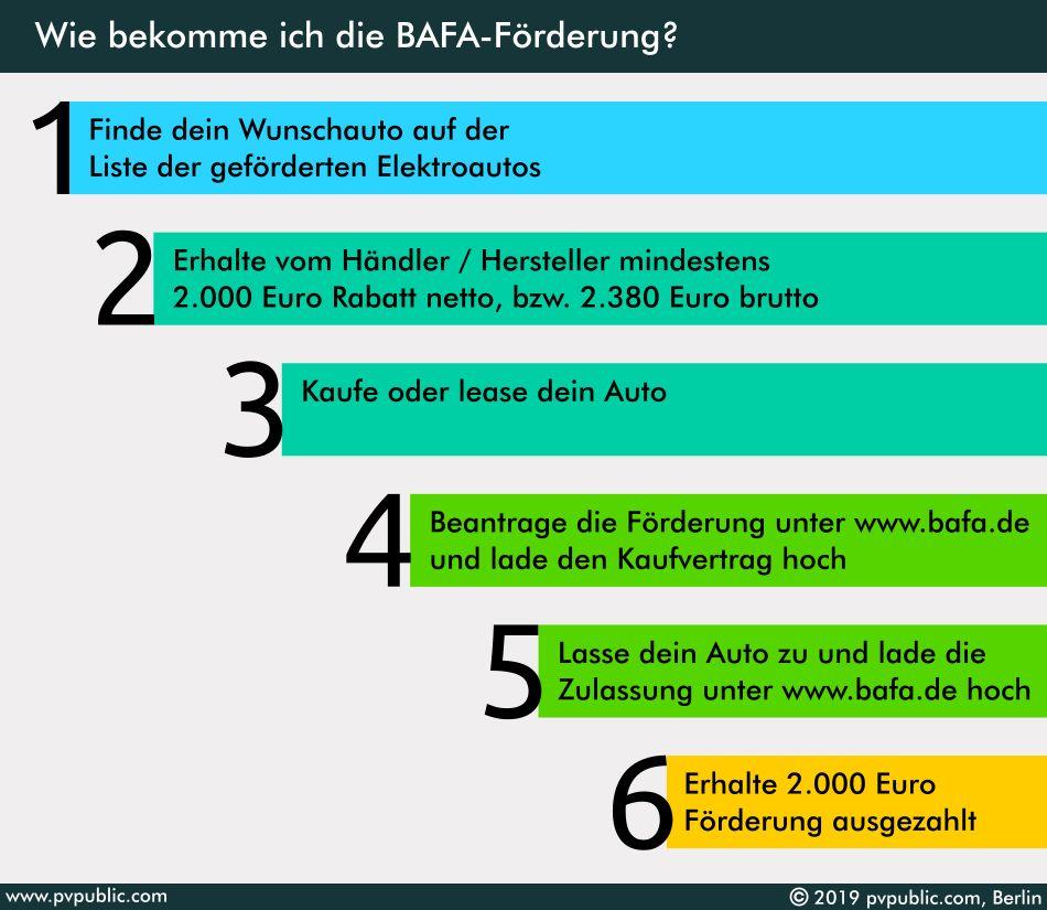 Wie bekomme ich BAFA-Förderung für mein Elektroauto