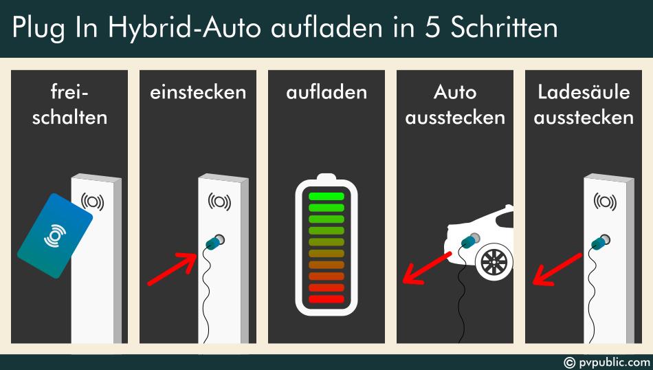 Aufladen eines Plug In Hybrid Autos