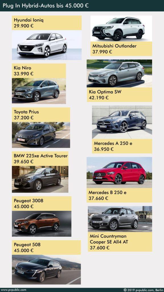 Plug In Hybrid Autos bis 45.000 Euro