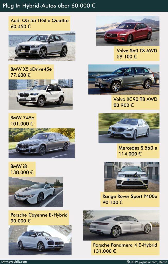 Plug In Hybrid Autos über 60.000 Euro
