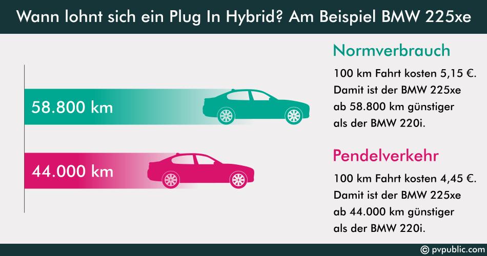 Plug In Hybrid: Wann lohnt sich das?