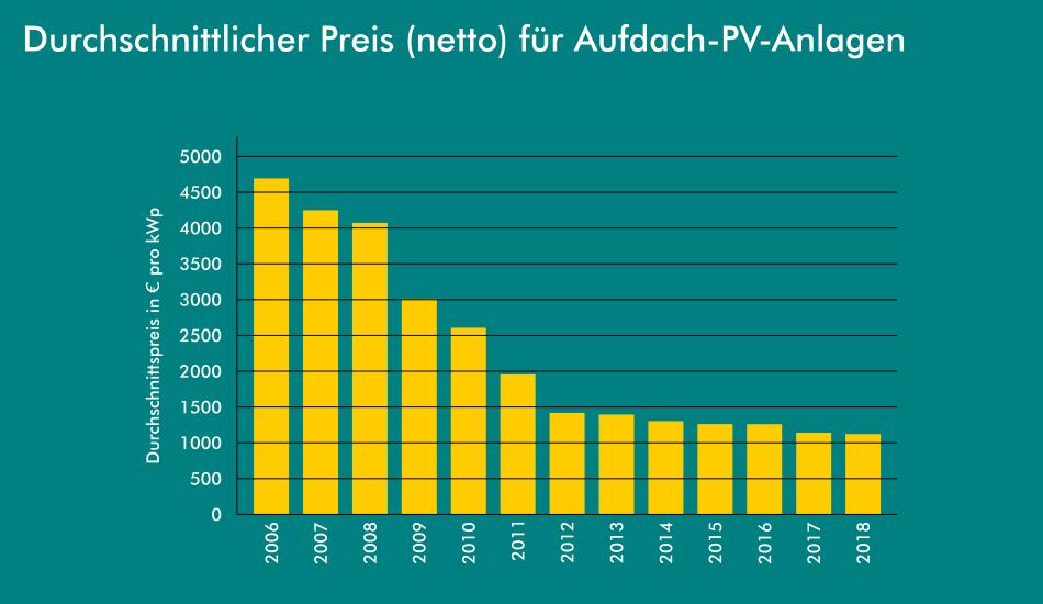 Durchschnittlicher Preis PV Anlage von 2006 bis 2018