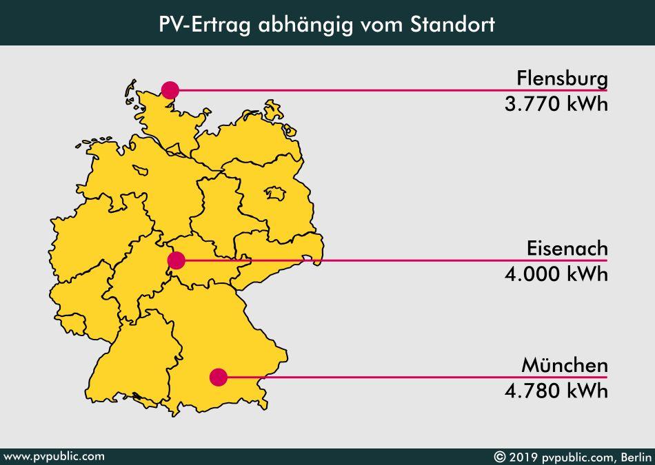 PV-Ertrag abhängig vom Standort