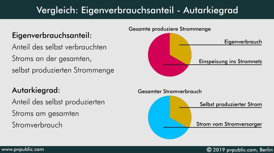 Vergleich: Eiigenverbrauchsanteil - Autarkiegrad
