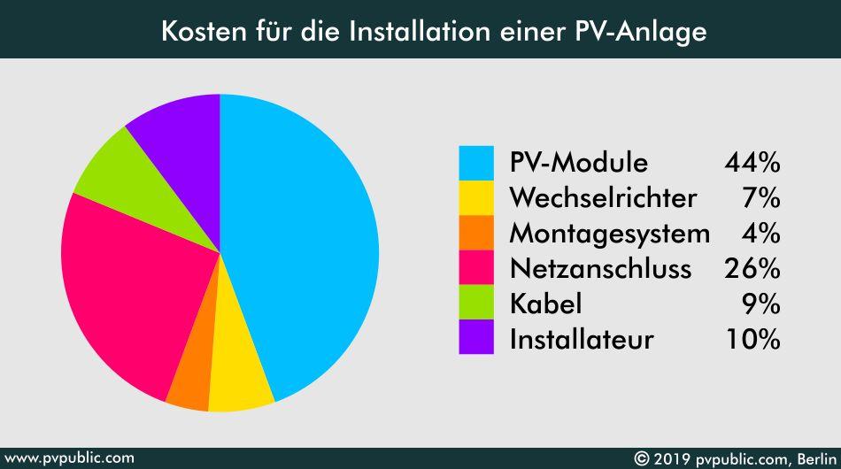 Kosten für die Installation einer PV-Anlage