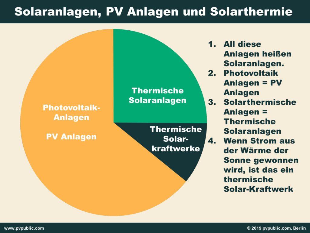Photovoltaikanlage, Solaranlage, Solarthermie - der Unterschied