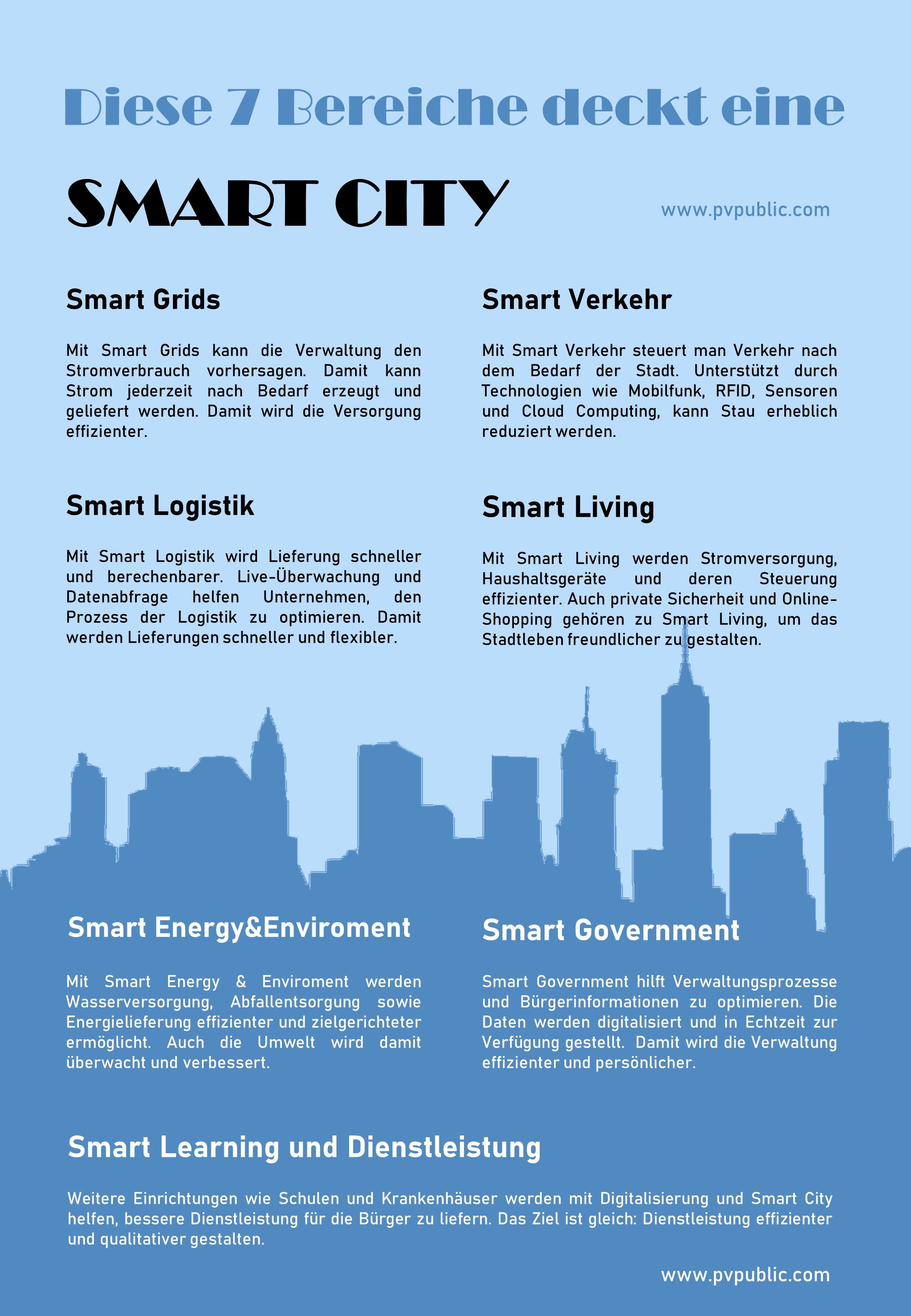 Smart City: 7 Bereiche, die sie deckt