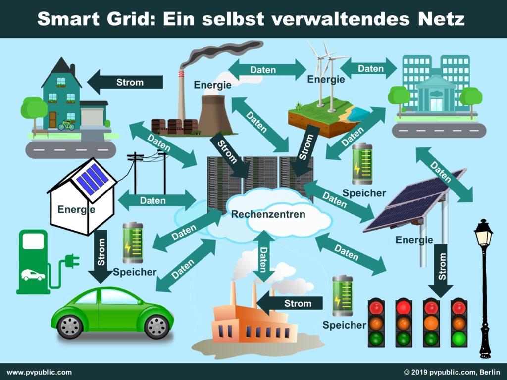 Smart Grid: Es bestehen grundsätzlich zwei Verbindungen: Internet und Strom.