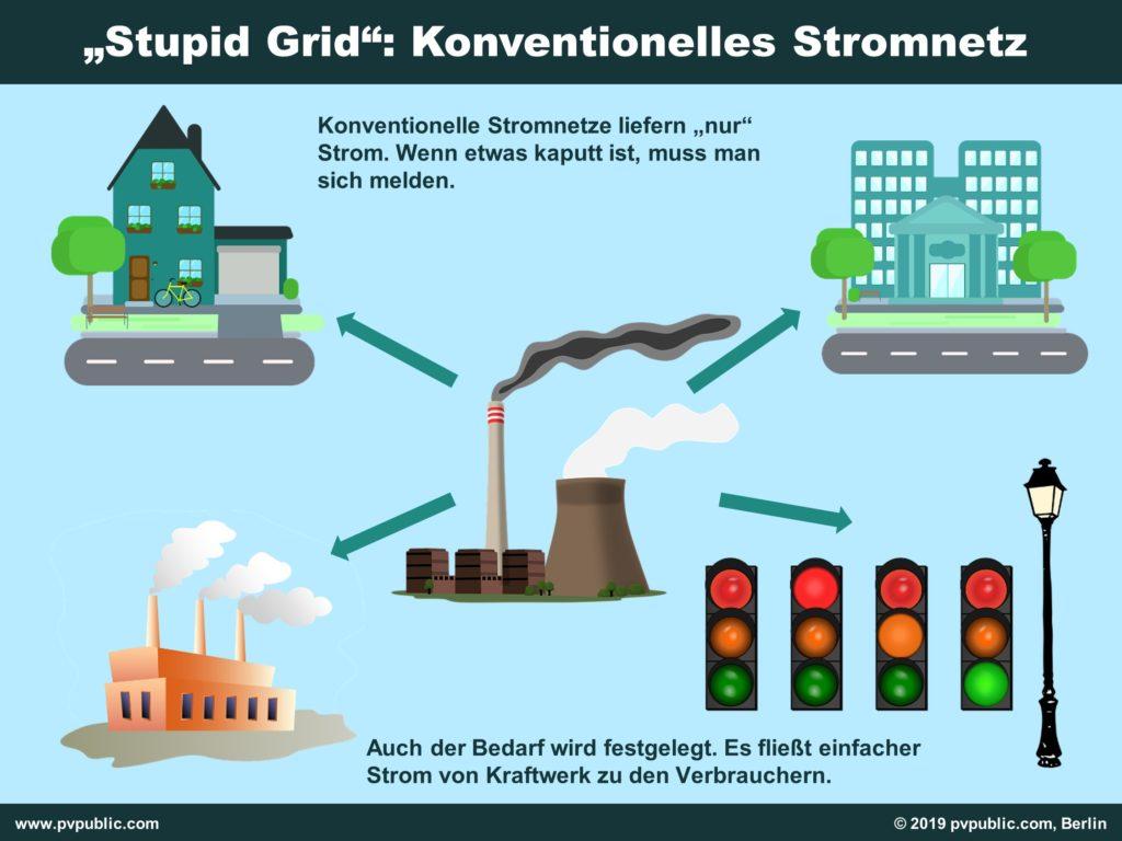 """Smart Grid: So sieht ein """"Stupid Grid"""" aus - Konventionelle Stromnetze."""