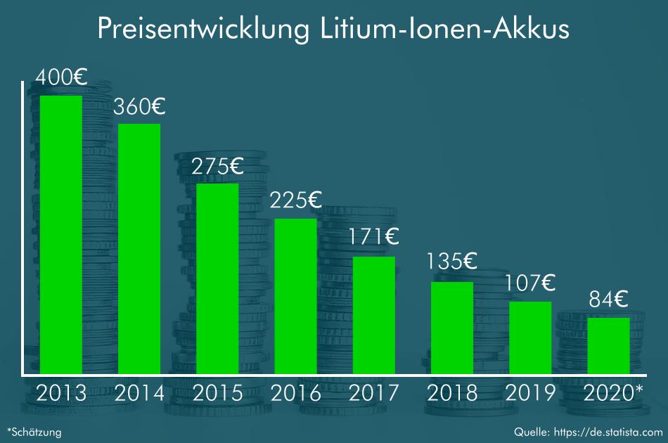Solarbatterie Preisentwicklung Li-Io-Akkus