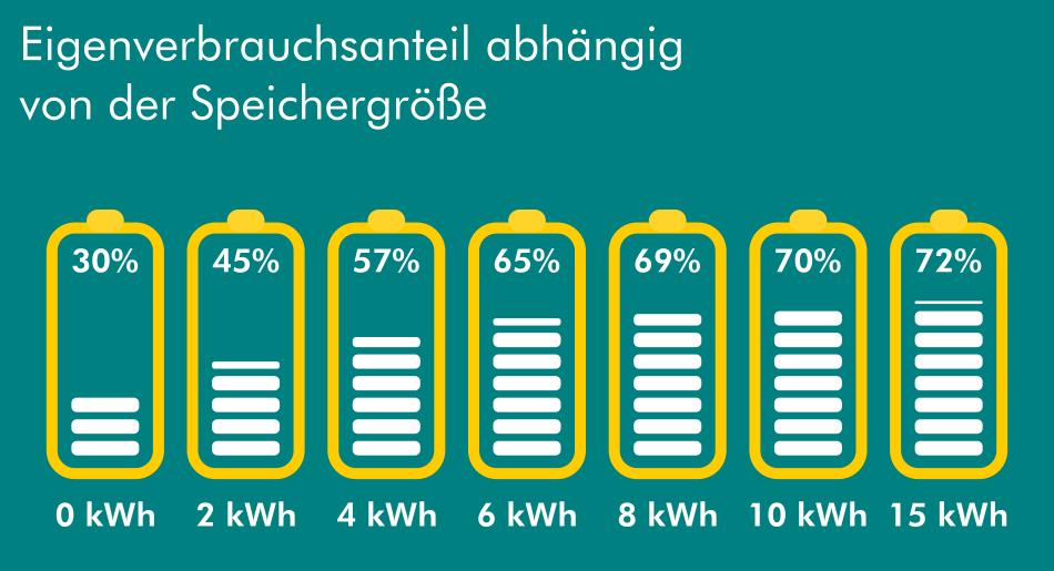 Solarbatterie Eigenverbrauchsanteil abhängig von Speichergröße